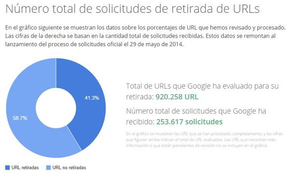 Solicitudes a Google derecho al olvido